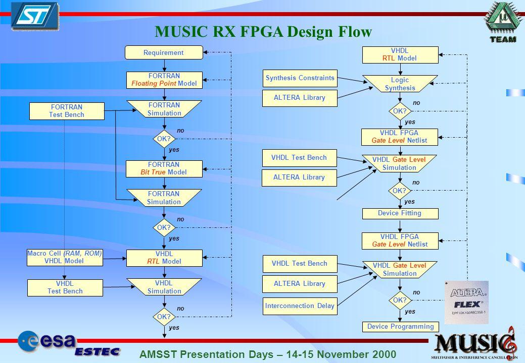 AMSST Presentation Days – 14-15 November 2000 MUSIC RX FPGA Design Flow Requirement FORTRAN Floating Point Model FORTRAN Simulation FORTRAN Test Bench