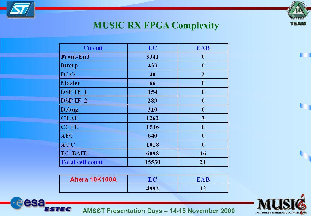 AMSST Presentation Days – 14-15 November 2000 MUSIC RX FPGA Complexity