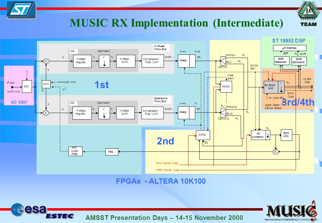 AMSST Presentation Days – 14-15 November 2000 MUSIC RX Implementation (Intermediate) AD S807 FPGAs - ALTERA 10K100 ST 18952 DSP 1st 2nd 3rd/4th