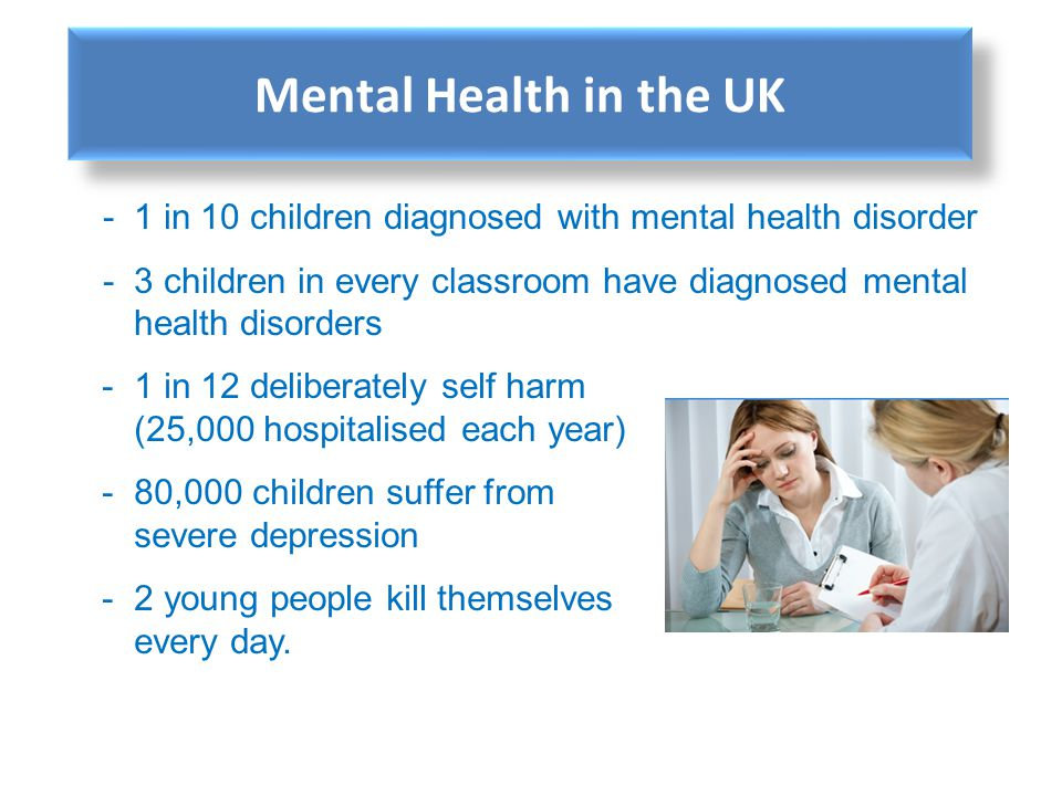 -1 in 10 children diagnosed with mental health disorder -3 children in every classroom have diagnosed mental health disorders -1 in 12 deliberately se