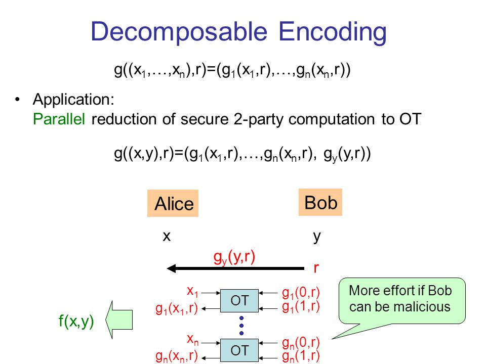 Decomposable Encoding g((x 1,…,x n ),r)=(g 1 (x 1,r),…,g n (x n,r)) Application: Parallel reduction of secure 2-party computation to OT g((x,y),r)=(g 1 (x 1,r),…,g n (x n,r), g y (y,r)) Alice Bob xy r g y (y,r) f(x,y) OT x1x1 g 1 (x 1,r) g 1 (0,r) g 1 (1,r) g n (0,r) g n (1,r) xnxn g n (x n,r) More effort if Bob can be malicious