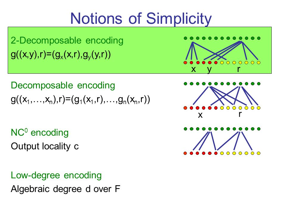 Notions of Simplicity Decomposable encoding g((x 1,…,x n ),r)=(g 1 (x 1,r),…,g n (x n,r)) x r 2-Decomposable encoding g((x,y),r)=(g x (x,r),g y (y,r)) y NC 0 encoding Output locality c Low-degree encoding Algebraic degree d over F x r