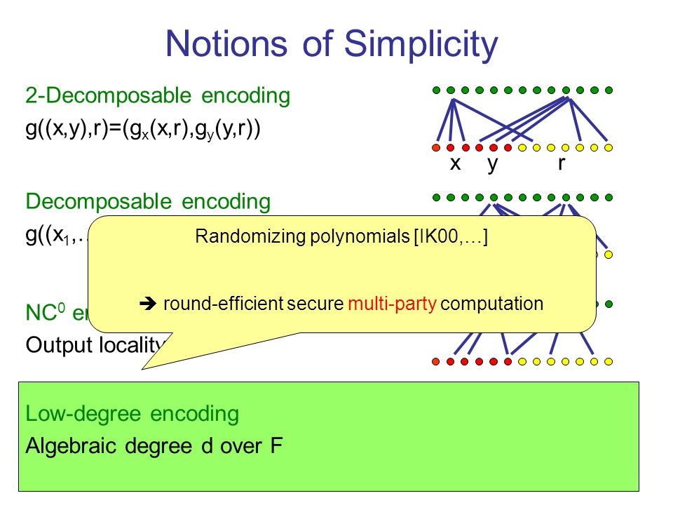 Notions of Simplicity Decomposable encoding g((x 1,…,x n ),r)=(g 1 (x 1,r),…,g n (x n,r)) x r 2-Decomposable encoding g((x,y),r)=(g x (x,r),g y (y,r)) y NC 0 encoding Output locality c Low-degree encoding Algebraic degree d over F x r Randomizing polynomials [IK00,…] round-efficient secure multi-party computation