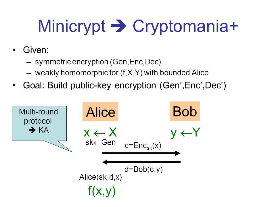 Minicrypt Cryptomania+ Given: –symmetric encryption (Gen,Enc,Dec) –weakly homomorphic for (f,X,Y) with bounded Alice Goal: Build public-key encryption (Gen,Enc,Dec) Alice Bob x Xy Y f(x,y) c=Enc sk (x) d=Bob(c,y) Alice(sk,d,x) sk Gen Multi-round protocol KA