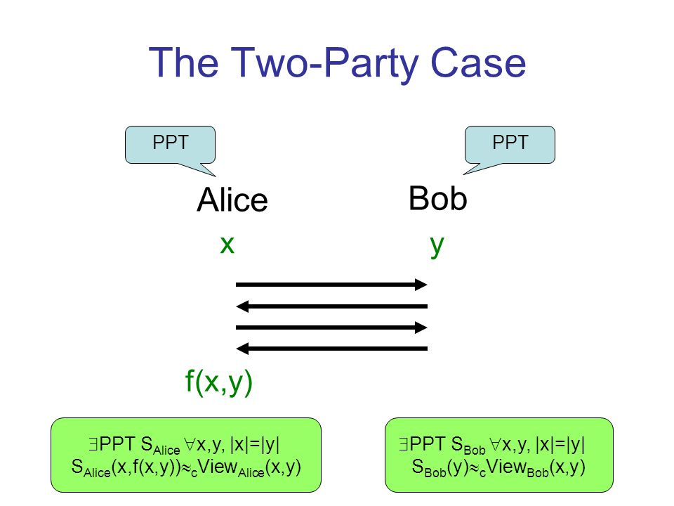 The Two-Party Case Alice Bob xy f(x,y) PPT PPT S Bob x,y, |x|=|y| S Bob (y) c View Bob (x,y) PPT S Alice x,y, |x|=|y| S Alice (x,f(x,y)) c View Alice (x,y)