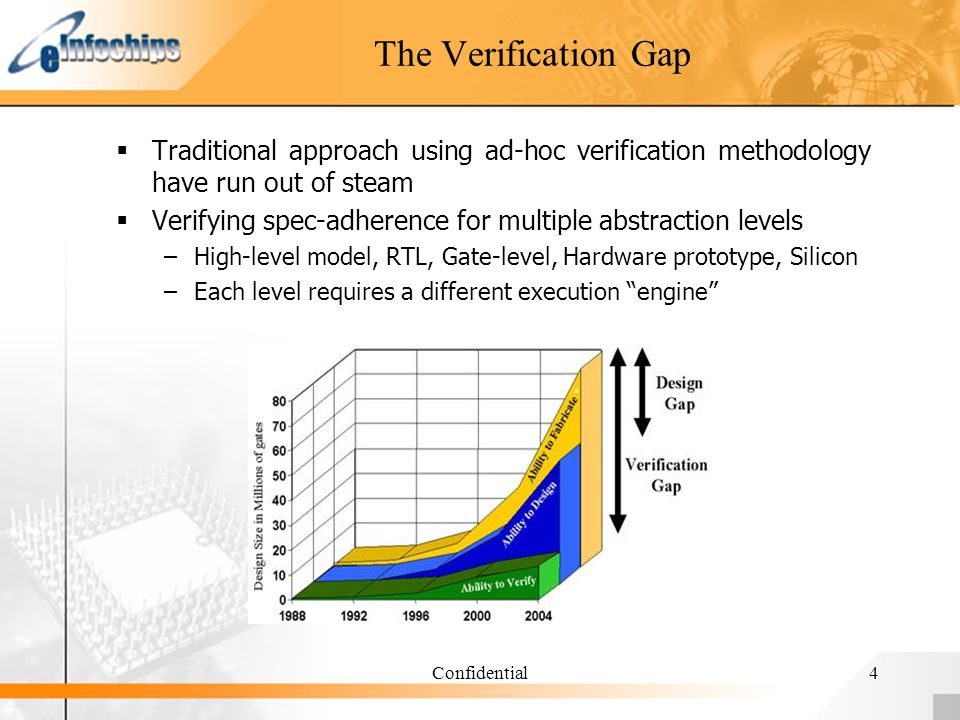 Confidential4 The Verification Gap Traditional approach using ad-hoc verification methodology have run out of steam Verifying spec-adherence for multiple abstraction levels –High-level model, RTL, Gate-level, Hardware prototype, Silicon –Each level requires a different execution engine