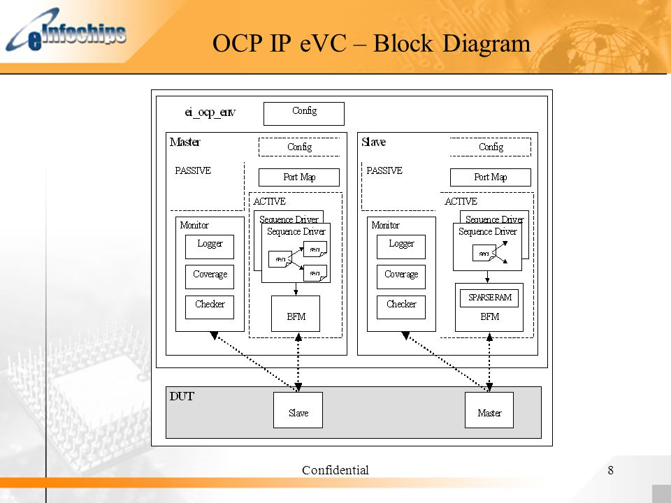 Confidential8 OCP IP eVC – Block Diagram