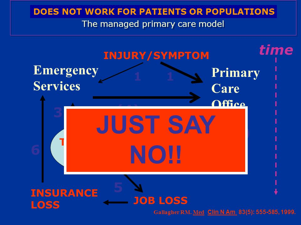 The multi-disciplinary, biobehavioral pain center model INJURY/SYMPTOM Emergency Services Primary Care Specialty Offices, Alternative Care Treatment Failure Treatment Success Multidisciplinary Pain Center: MD, PT, OT, Behav Med, Voc Rehab 1 2 2 3 4 5 time 1 1