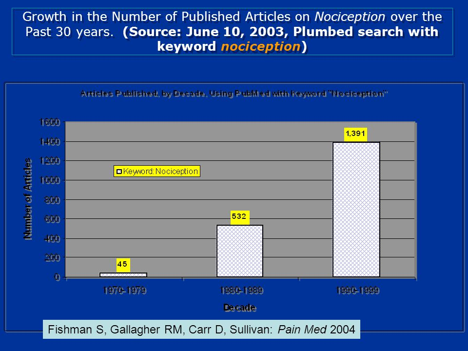 Growth in the Number of Published Articles on Pain over the Past 30 years.