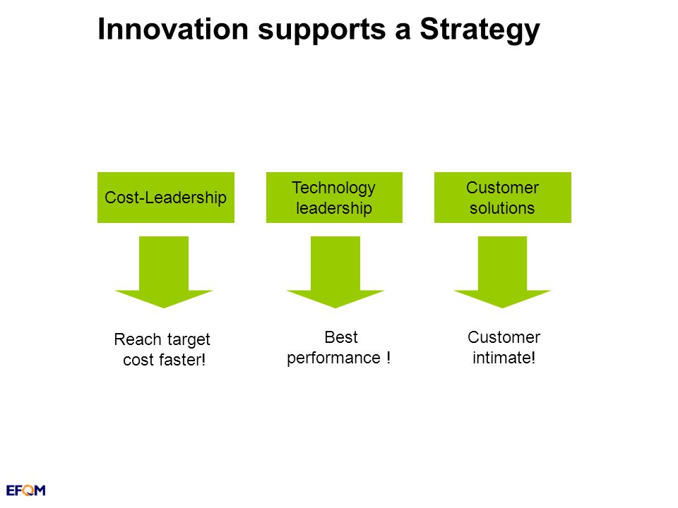 Innovation supports a Strategy Cost-Leadership Technology leadership Customer solutions Reach target cost faster.