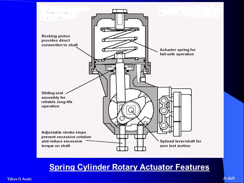 Yahya G Assiri A-shift Spring Cylinder Rotary Actuator Features