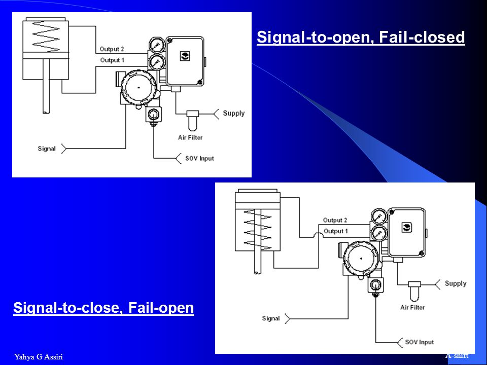 Yahya G Assiri A-shift Signal-to-open, Fail-closed Signal-to-close, Fail-open