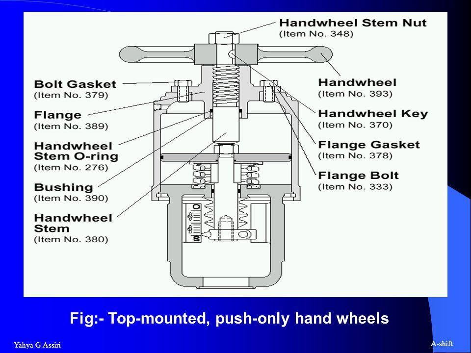 Yahya G Assiri A-shift Fig:- Top-mounted, push-only hand wheels