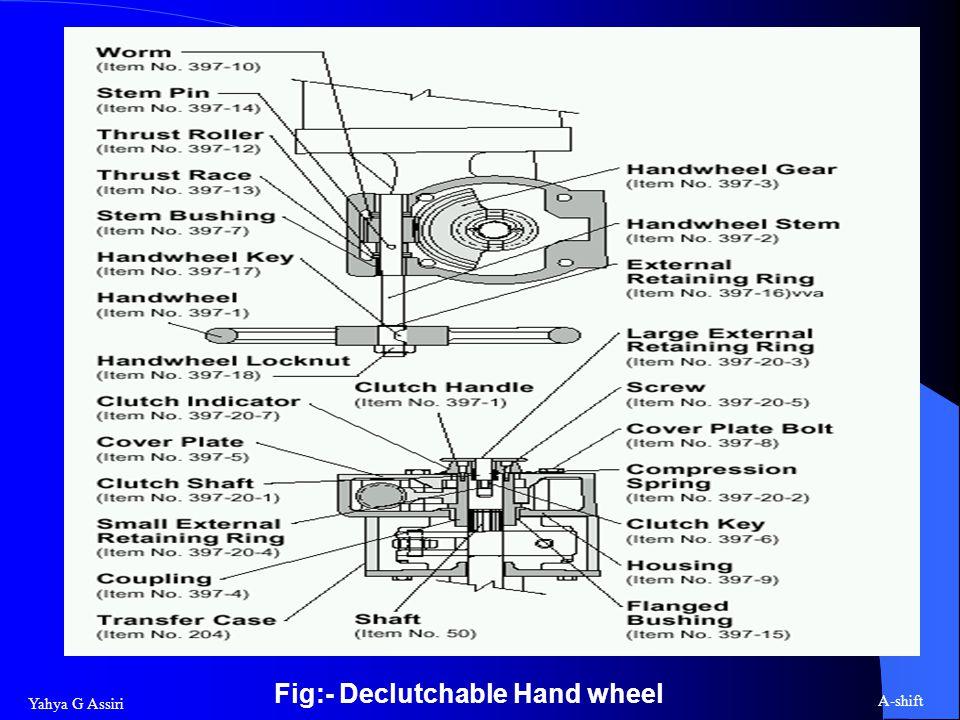 Yahya G Assiri A-shift Fig:- Declutchable Hand wheel