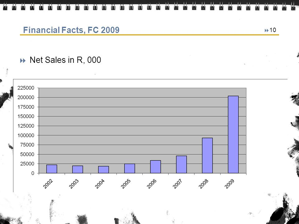 10 Financial Facts, FC 2009 Net Sales in R, 000
