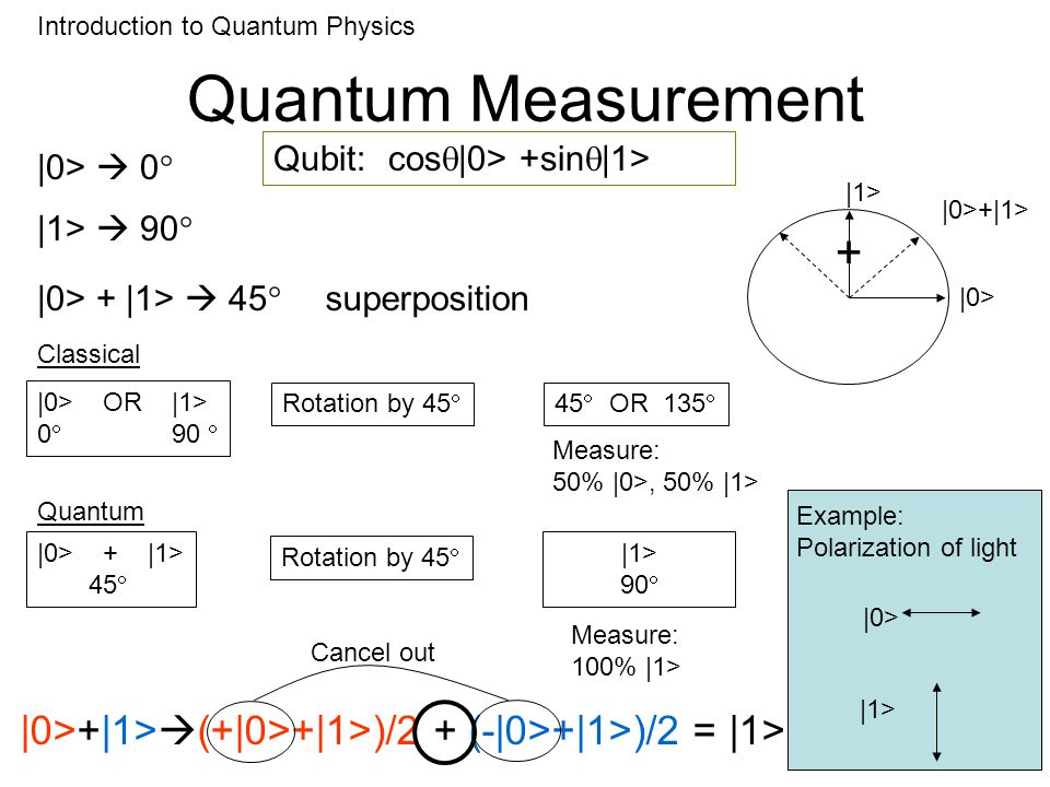 Quantum Measurement Introduction to Quantum PhysicsExample: Polarization of light |0> |1> |0> |1> |0>+|1> |0> 0 |1> 90 |0> + |1> 45 superposition Rotation by 45 |0> OR |1> OR 135 Measure: 50% |0>, 50% |1> Classical |0> + |1> 45 |1> 90 Measure: 100% |1> Quantum Rotation by 45 |0>+|1> (+|0>+|1>)/2 + (-|0>+|1>)/2 = |1> Cancel out Qubit: cos |0> +sin |1> +