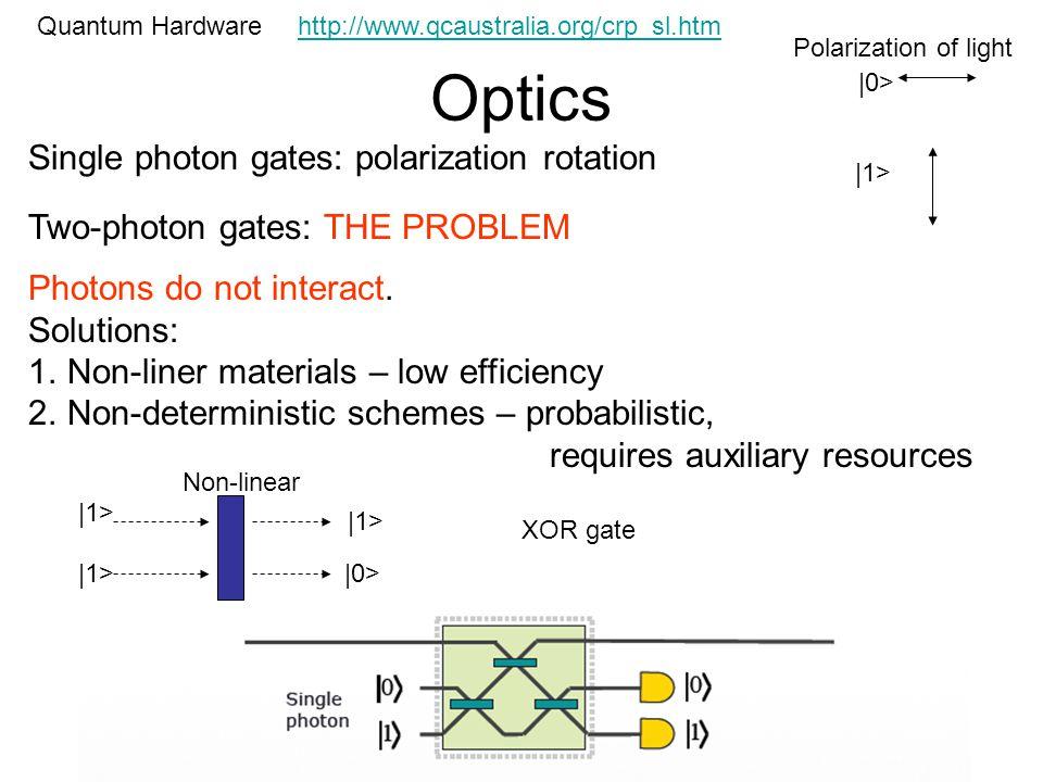 Optics Quantum Hardware Single photon gates: polarization rotation Two-photon gates: THE PROBLEM Photons do not interact. Solutions: 1.Non-liner mater