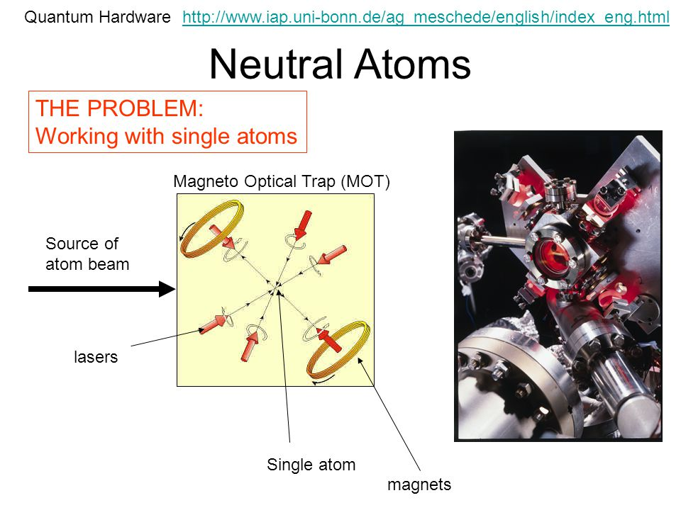 Neutral Atoms Quantum Hardware THE PROBLEM: Working with single atoms Source of atom beam Single atom Magneto Optical Trap (MOT) lasers magnets http://www.iap.uni-bonn.de/ag_meschede/english/index_eng.html