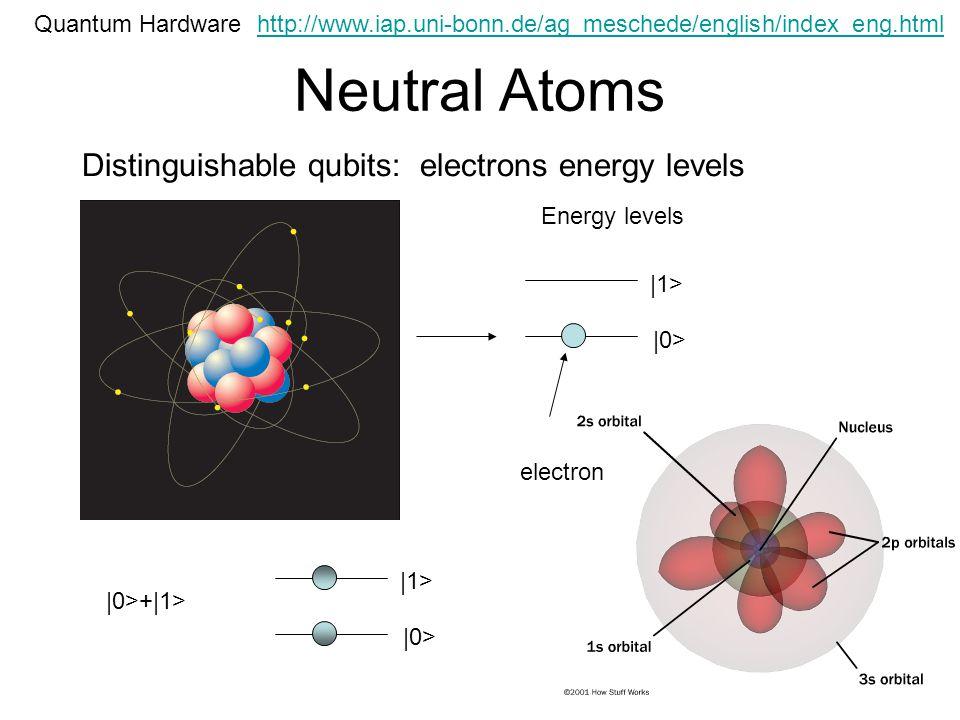 Neutral Atoms Quantum Hardware Distinguishable qubits: electrons energy levels |0> |1> Energy levels electron |0> |1> |0>+|1> http://www.iap.uni-bonn.