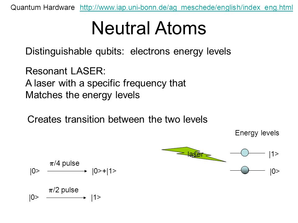 Neutral Atoms Quantum Hardware Distinguishable qubits: electrons energy levels |0> |1> Energy levels Resonant LASER: A laser with a specific frequency that Matches the energy levels laser Creates transition between the two levels |0> /4 pulse |0>+|1> |0> /2 pulse |1> http://www.iap.uni-bonn.de/ag_meschede/english/index_eng.html