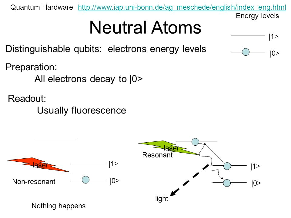 Neutral Atoms Quantum Hardware Distinguishable qubits: electrons energy levels |0> |1> Energy levels Preparation: All electrons decay to |0> Readout: Usually fluorescence |0> |1> laser |0> |1> laser light Nothing happens Non-resonant Resonant http://www.iap.uni-bonn.de/ag_meschede/english/index_eng.html