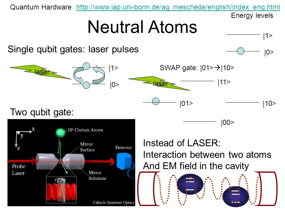 Neutral Atoms Quantum Hardware |0> |1> Energy levels laser Single qubit gates: laser pulses |0> |1> Two qubit gate: Instead of LASER: Interaction between two atoms And EM field in the cavity |00> |10>|01> |11> laser SWAP gate: |01> |10>