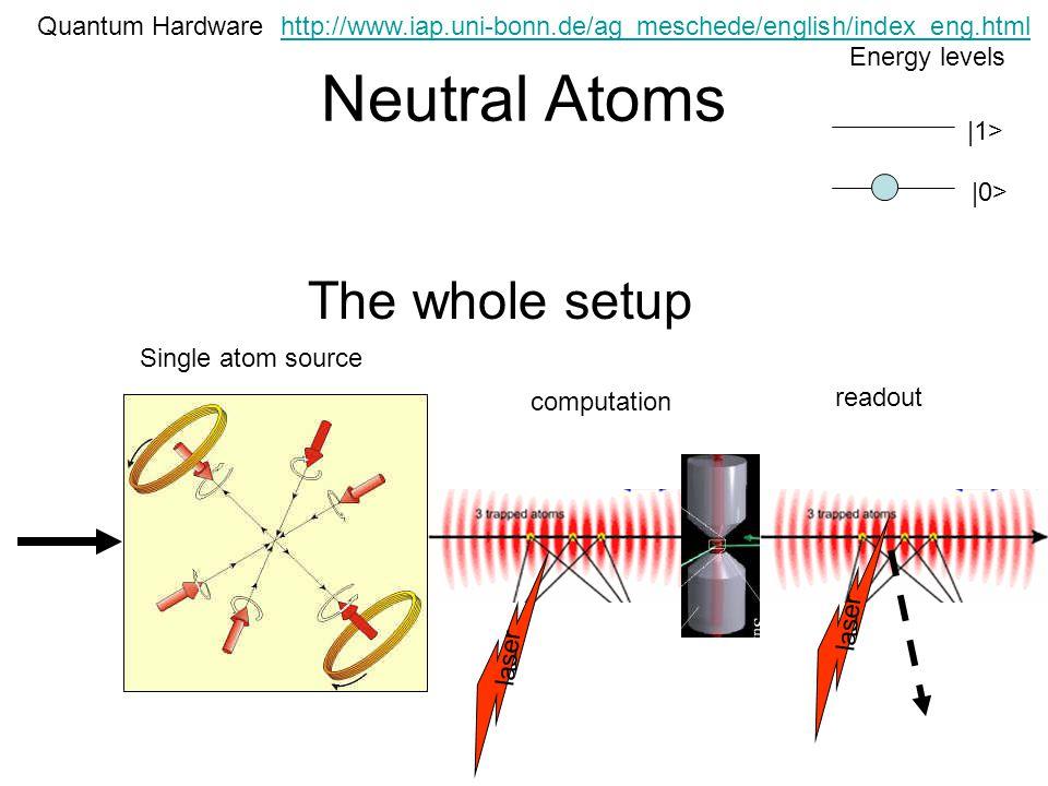 Neutral Atoms Quantum Hardware |0> |1> Energy levels The whole setup laser Single atom source computation readout http://www.iap.uni-bonn.de/ag_mesche