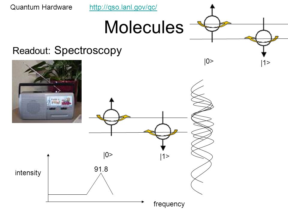 Molecules Quantum Hardware Readout: Spectroscopy |0> |1> |0> |1> frequency intensity 91.8 http://qso.lanl.gov/qc/