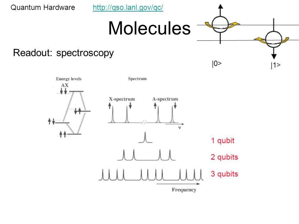 Molecules Quantum Hardware Readout: spectroscopy |0> |1> http://qso.lanl.gov/qc/