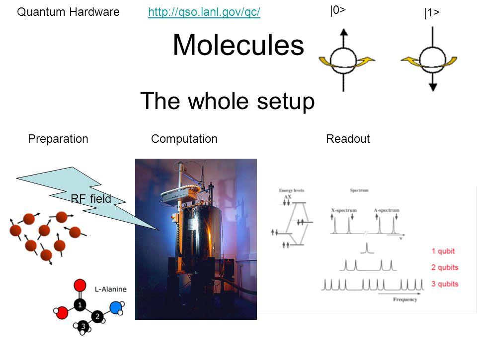 Molecules Quantum Hardware |0> |1> The whole setup RF field PreparationComputationReadout http://qso.lanl.gov/qc/