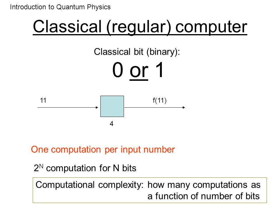 Classical (regular) computer Introduction to Quantum Physics 01f(01) (Classical) Parallel computing 10f(10) 11f(11) 00f(00) Faster Same number of computations Same computational complexity Slow simple computation VERY large parallelism