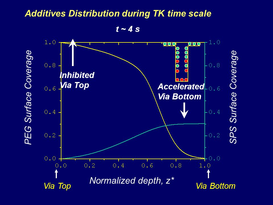 Additives Distribution during TK time scale PEG Surface Coverage Normalized depth, z* SPS Surface Coverage Via TopVia Bottom Inhibited Via Top Accelerated Via Bottom t ~ 4 s