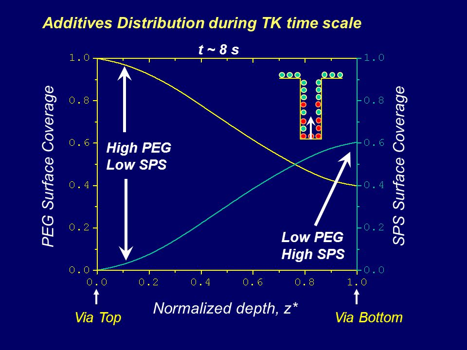 PEG Surface Coverage Normalized depth, z* SPS Surface Coverage Via TopVia Bottom High PEG Low SPS Low PEG High SPS t ~ 8 s Additives Distribution during TK time scale