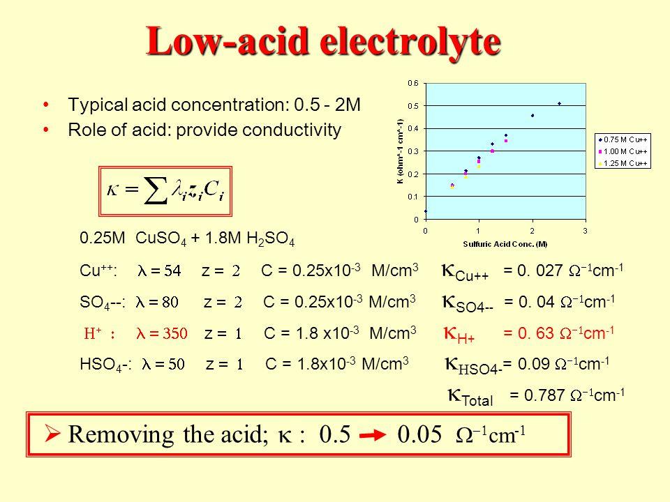 Typical acid concentration: 0.5 - 2M Role of acid: provide conductivity Removing the acid; cm -1 0.25M CuSO 4 + 1.8M H 2 SO 4 Cu ++ : z C = 0.25x10 -3