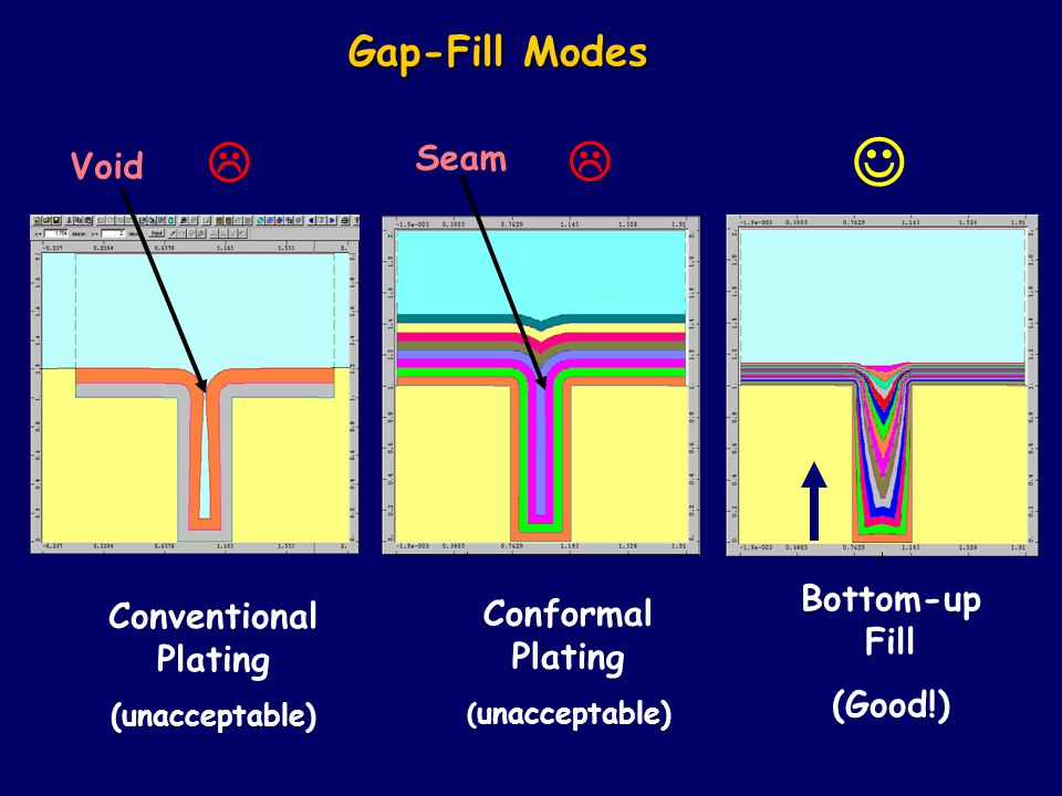 Gap-Fill Modes Bottom-up Fill (Good!) Void Conventional Plating (unacceptable) Seam Conformal Plating ( unacceptable)