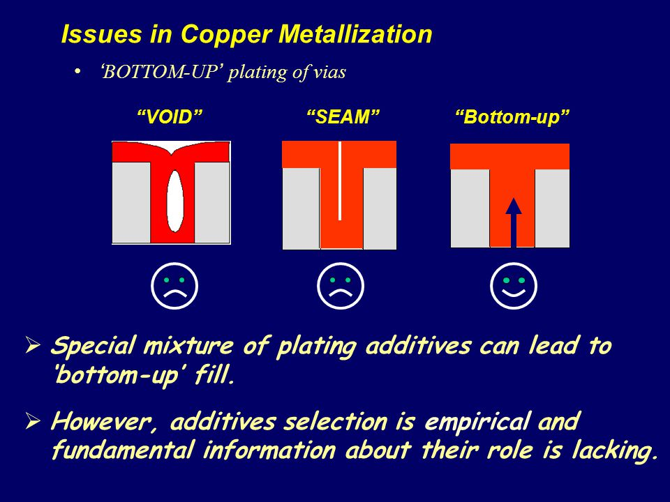 BOTTOM-UP plating of vias Issues in Copper Metallization VOIDSEAMBottom-up Special mixture of plating additives can lead to bottom-up fill.