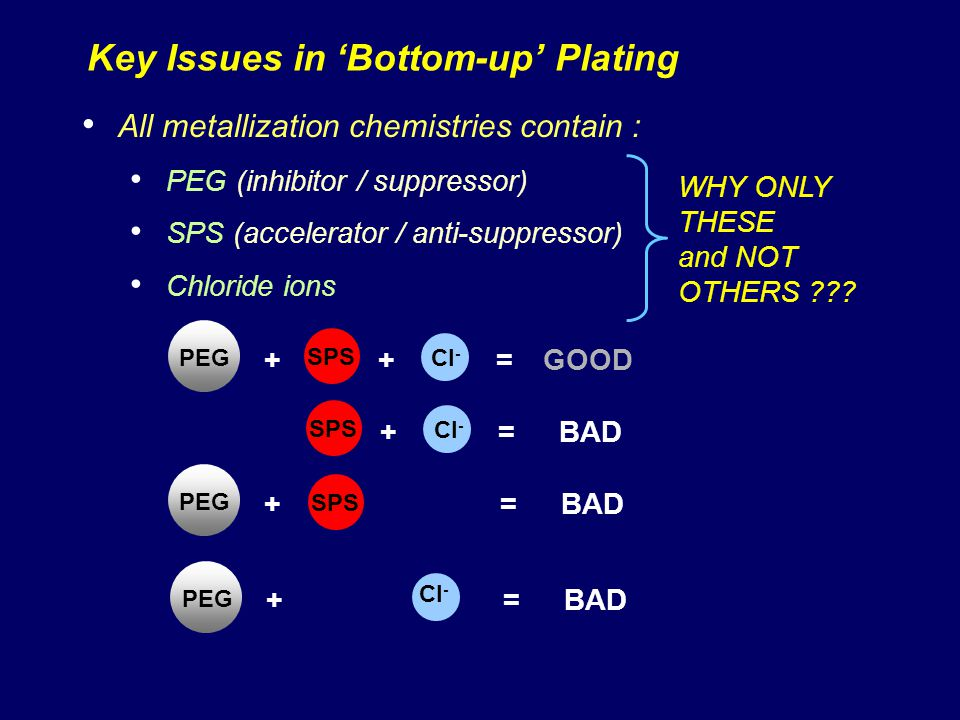 Key Issues in Bottom-up Plating All metallization chemistries contain : PEG (inhibitor / suppressor) SPS (accelerator / anti-suppressor) Chloride ions WHY ONLY THESE and NOT OTHERS ??.