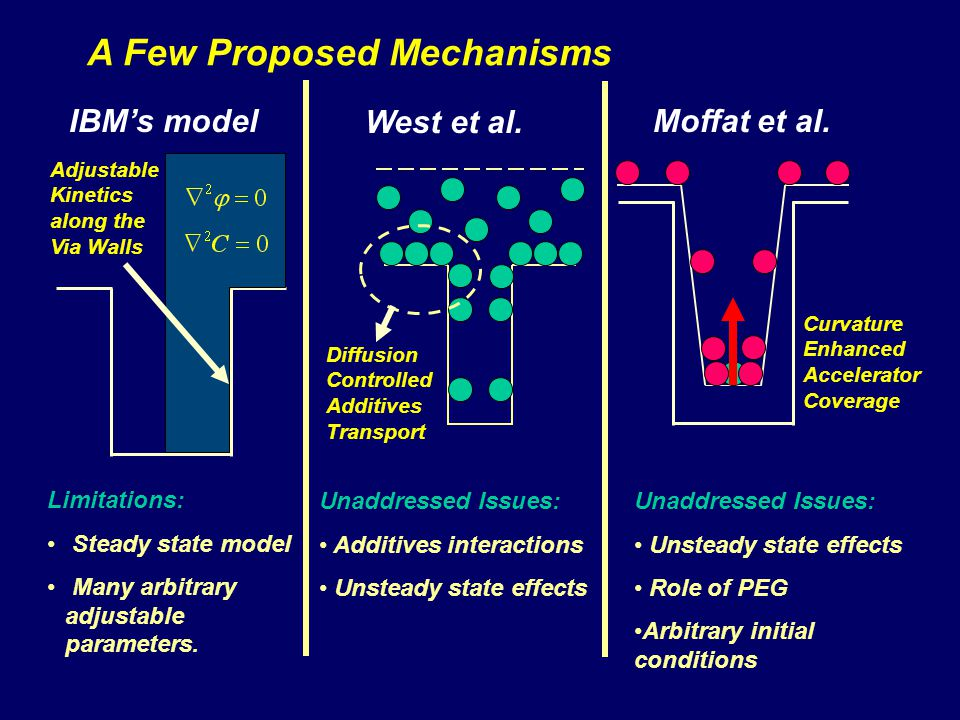 A Few Proposed Mechanisms West et al. Diffusion Controlled Additives Transport Unaddressed Issues: Additives interactions Unsteady state effects Moffa