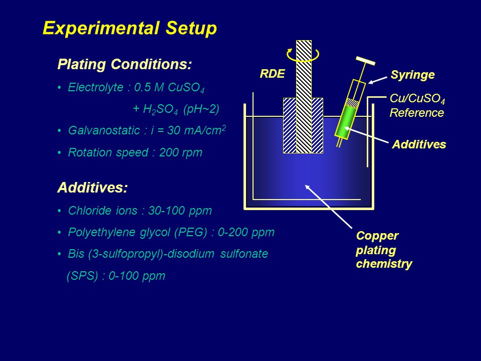 Experimental Setup Plating Conditions: Electrolyte : 0.5 M CuSO 4 + H 2 SO 4 (pH~2) Galvanostatic : i = 30 mA/cm 2 Rotation speed : 200 rpm Additives: Chloride ions : 30-100 ppm Polyethylene glycol (PEG) : 0-200 ppm Bis (3-sulfopropyl)-disodium sulfonate (SPS) : 0-100 ppm RDE Cu/CuSO 4 Reference Syringe Additives Copper plating chemistry