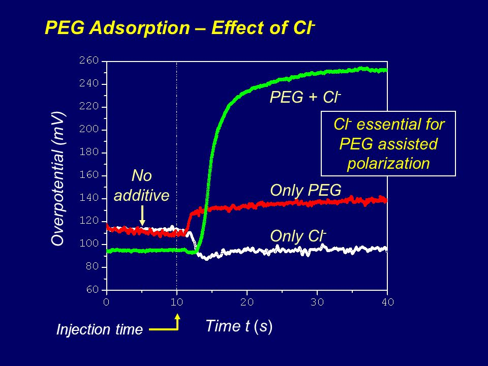 PEG Adsorption – Effect of Cl - Overpotential (mV) Time t (s) Injection time Only PEG Only Cl - PEG + Cl - No additive Cl - essential for PEG assisted polarization