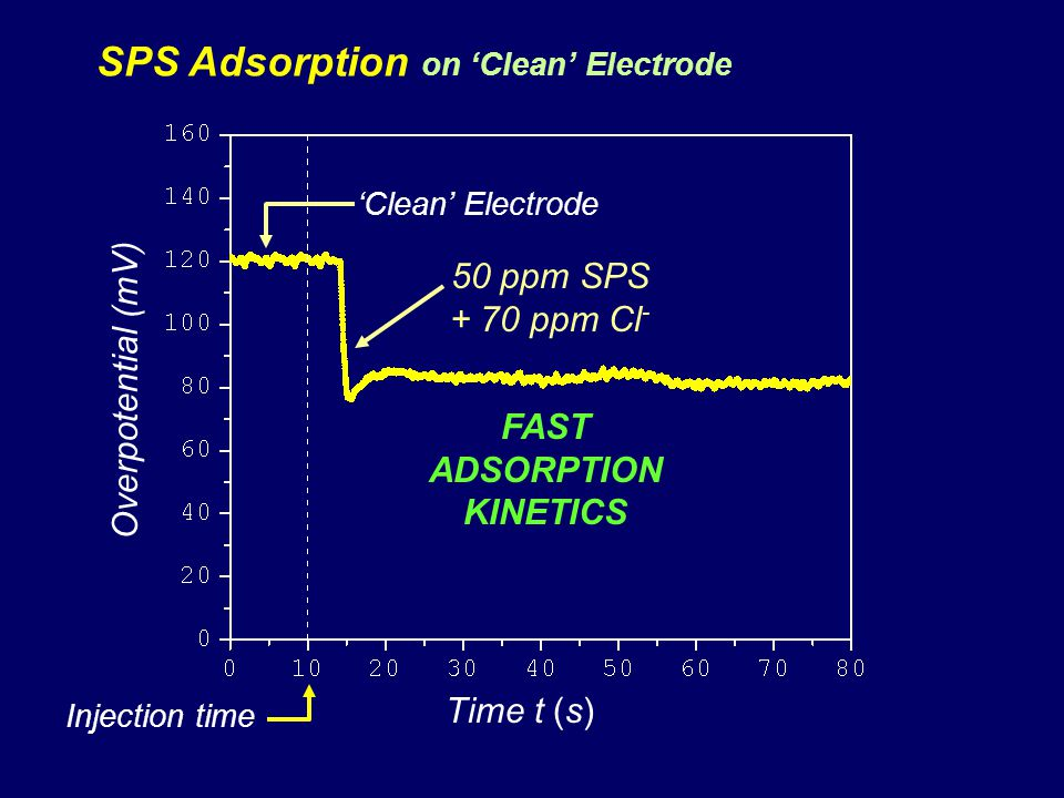SPS Adsorption on Clean Electrode Overpotential (mV) Time t (s) Injection time 50 ppm SPS + 70 ppm Cl - FAST ADSORPTION KINETICS Clean Electrode