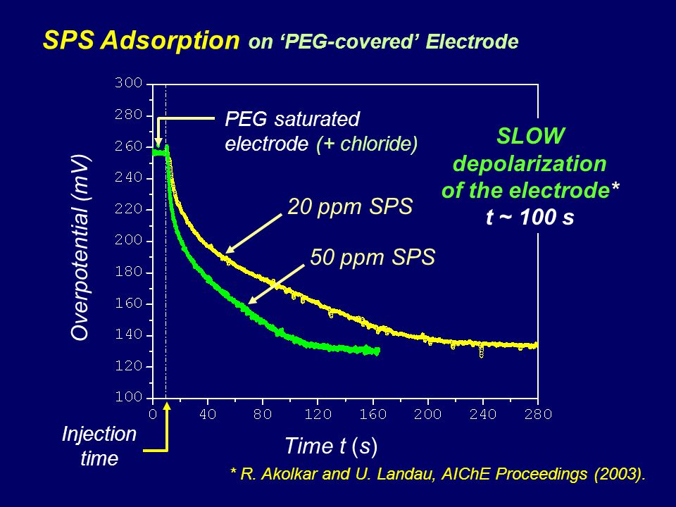 SPS Adsorption on PEG-covered Electrode Overpotential (mV) Time t (s) Injection time 50 ppm SPS SLOW depolarization of the electrode* t ~ 100 s PEG saturated electrode (+ chloride) 20 ppm SPS * R.