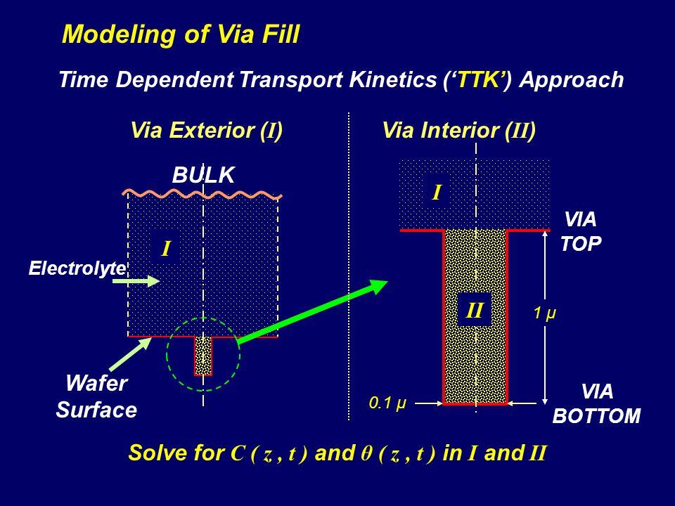 Modeling of Via Fill 1 μ 0.1 μ I I II Via Exterior ( I )Via Interior ( II ) Solve for C ( z, t ) and θ ( z, t ) in I and II Time Dependent Transport K