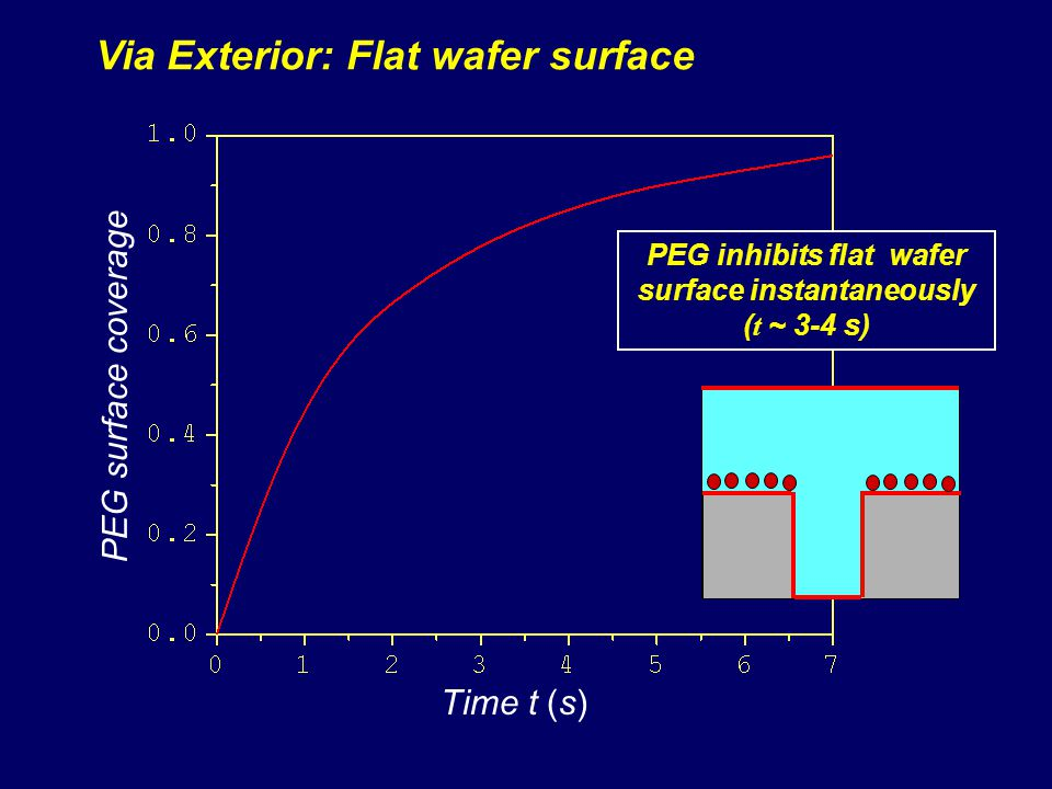Via Exterior: Flat wafer surface PEG inhibits flat wafer surface instantaneously ( t ~ 3-4 s) PEG surface coverage Time t (s)