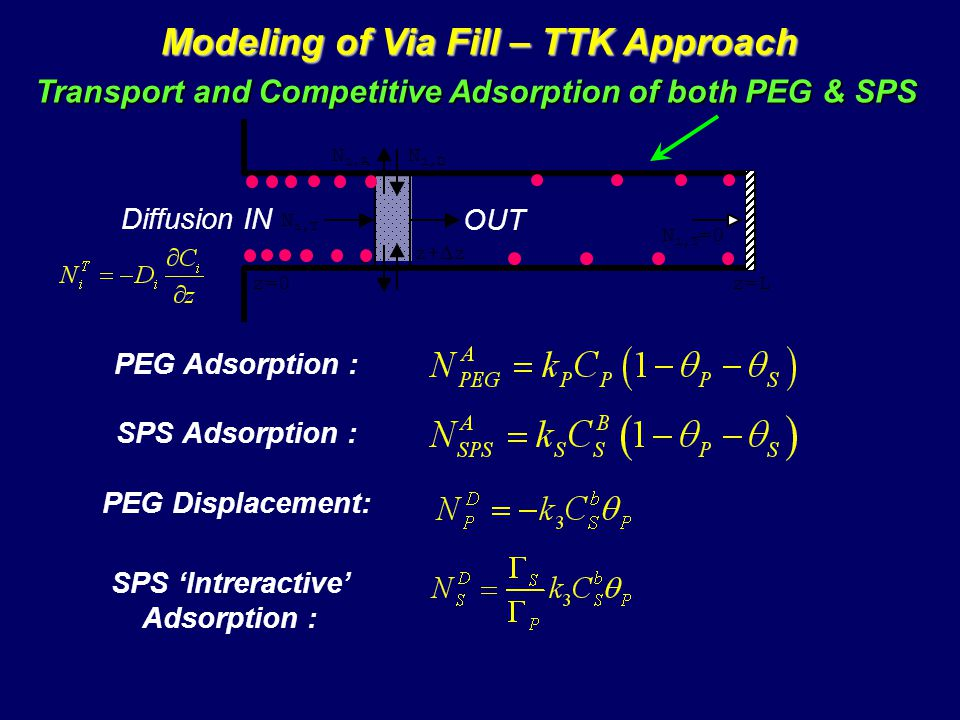 Modeling of Via Fill – TTK Approach Transport and Competitive Adsorption of both PEG & SPS PEG Adsorption : N i,T N i,T =0 N i,A N i,D z z+ z z=0z=L Diffusion IN OUT SPS Adsorption : PEG Displacement: SPS Intreractive Adsorption :