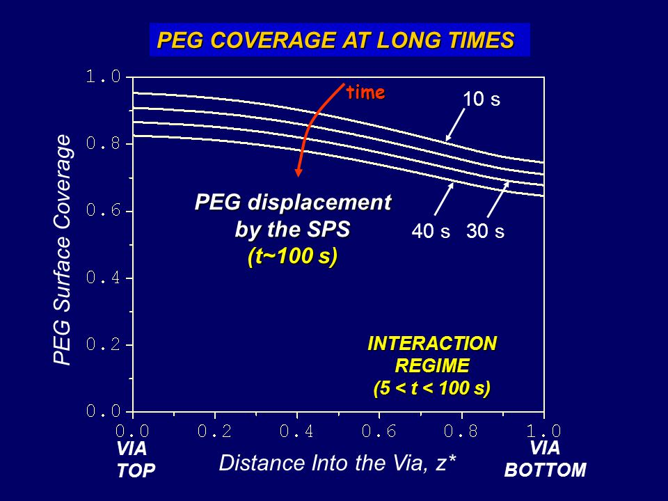 PEG COVERAGE AT LONG TIMES PEG Surface Coverage Distance Into the Via, z* VIA TOP VIA BOTTOM PEG displacement by the SPS (t~100 s) INTERACTION REGIME (5 < t < 100 s) 10 s 30 s40 s time