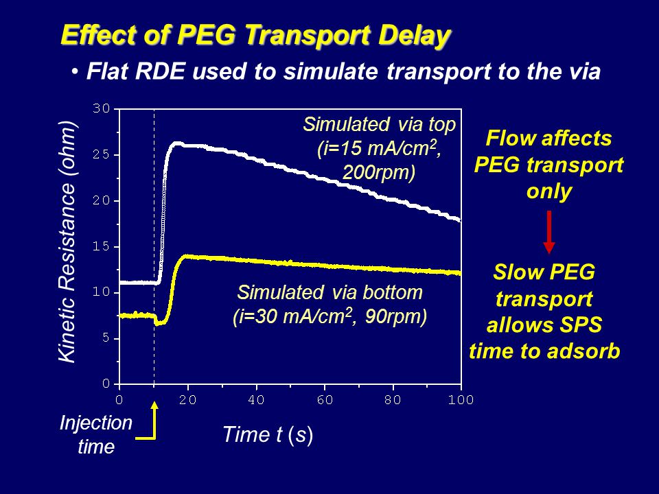 Slow PEG transport allows SPS time to adsorb Effect of PEG Transport Delay Flow affects PEG transport only Kinetic Resistance (ohm) Time t (s) Simulated via bottom (i=30 mA/cm 2, 90rpm) Simulated via top (i=15 mA/cm 2, 200rpm) Injection time Flat RDE used to simulate transport to the via