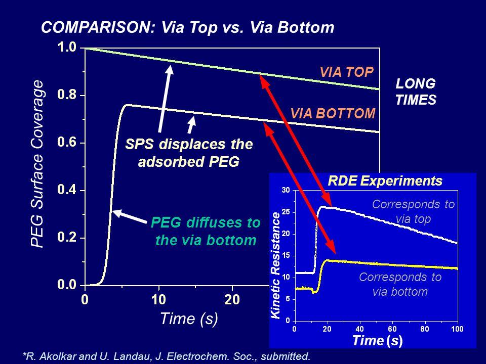 PEG Surface Coverage Time (s) VIA TOP VIA BOTTOM COMPARISON: Via Top vs. Via Bottom PEG diffuses to the via bottom SPS displaces the adsorbed PEG *R.