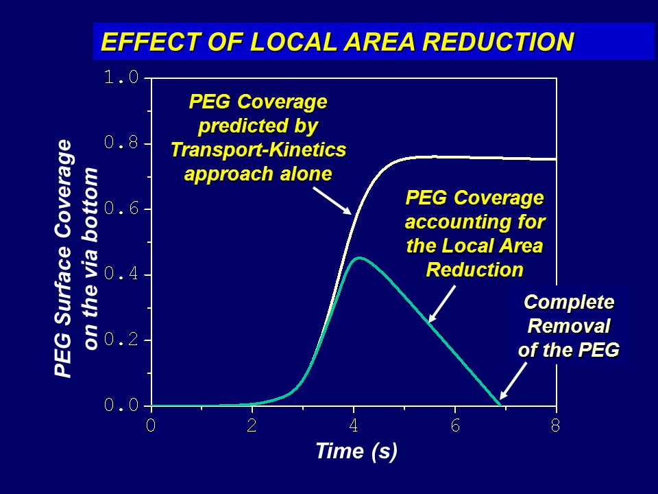 PEG Surface Coverage on the via bottom Time (s) EFFECT OF LOCAL AREA REDUCTION PEG Coverage accounting for the Local Area Reduction PEG Coverage predicted by Transport-Kinetics approach alone Complete Removal of the PEG