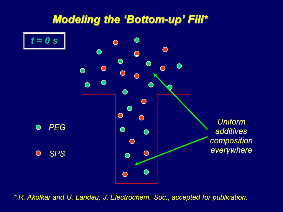 Modeling the Bottom-up Fill* t = 0 s Uniform additives composition everywhere PEG SPS * R.